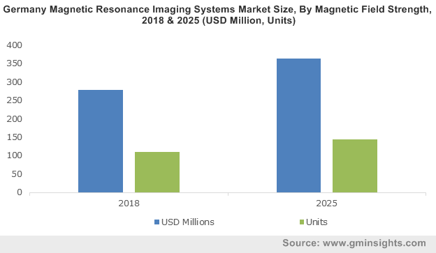 U.S. Magnetic Resonance Imaging (MRI) Systems Market size, By Field Strength, 2013-2024 (USD Million)