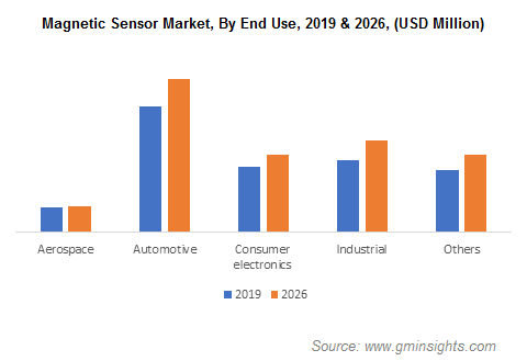Global Magnetic Sensor Market Share