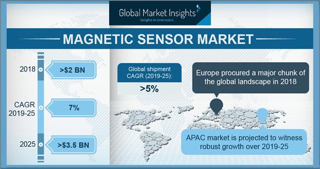 U.S. magnetic sensor market size, by end-use, 2018 & 2025 (USD Million)