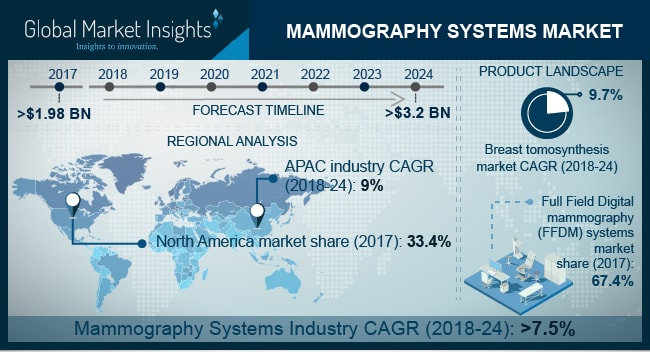 Mammography Systems Market