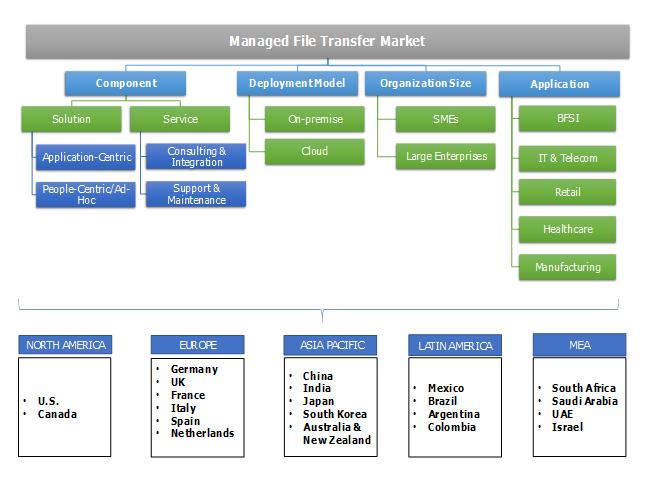 Managed File Transfer Market