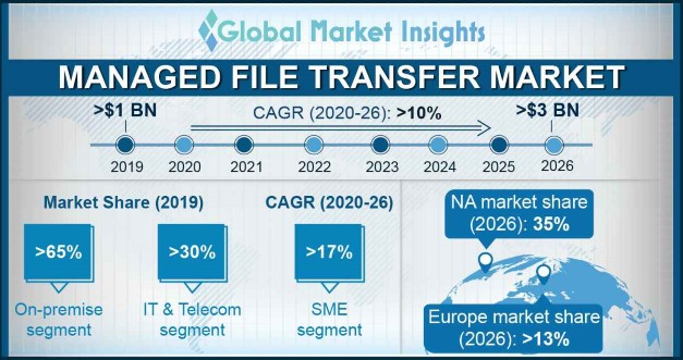 Managed File Transfer Market