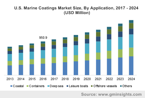 U.S. Marine Coatings Market size, by application, 2013 - 2024 (USD Million)