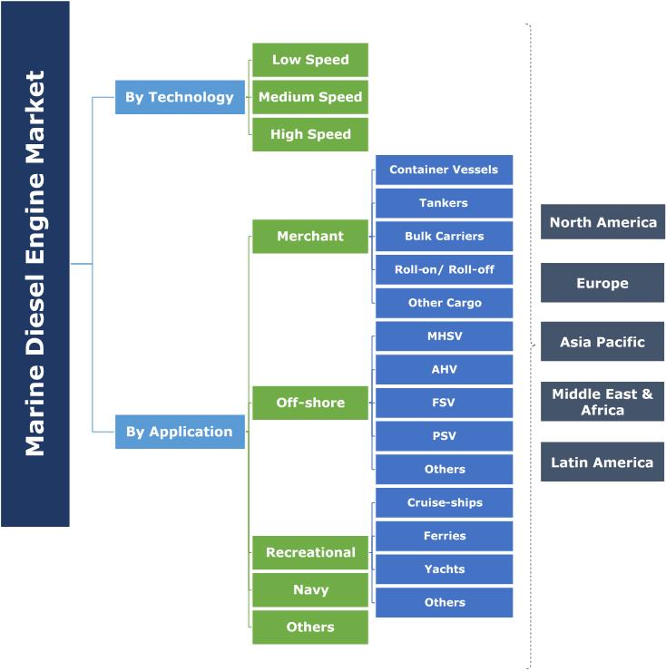 Marine Diesel Engine Market Segmentation