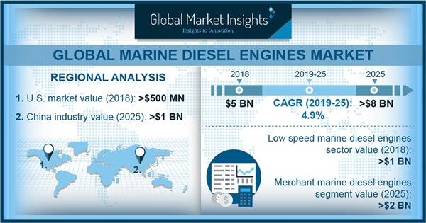 Marine Diesel Engine Market