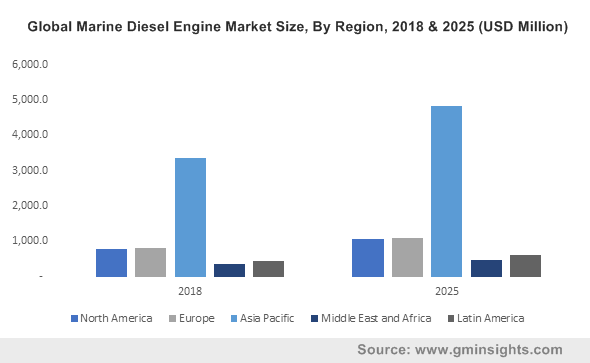Global Marine Diesel Engine Market Size, By Region, 2018 & 2025 (USD Million)