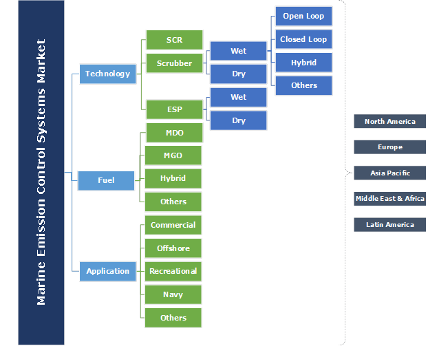 Marine Emission Control Systems Market Segmentation