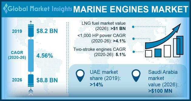 Global Marine Engines Market