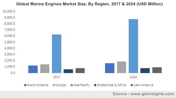 U.S. Marine Engines Market Size By Fuel, 2017 & 2024 (USD Million)