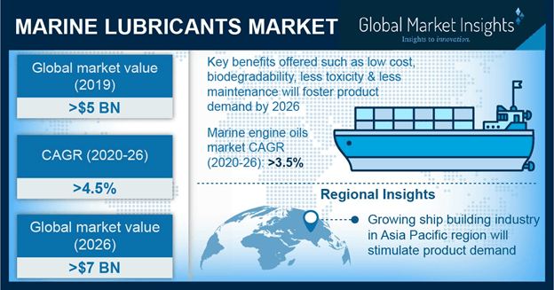 Asia Pacific Marine Lubricant Market size, by application, 2012-2023 (Kilo Tons)