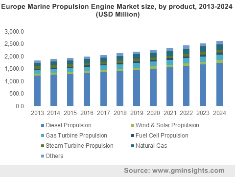 Europe Marine Propulsion Engine Market size, by product, 2013-2024 (USD Million)