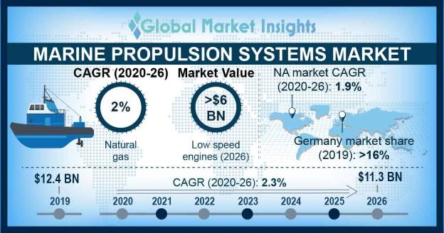 Marine propulsion systems market
