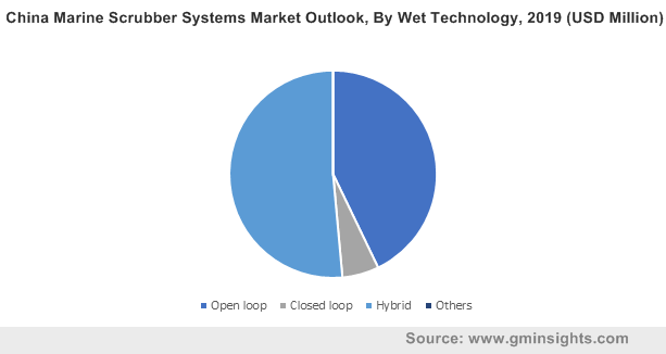 China Marine Scrubber Systems Market