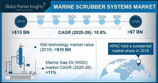 Marine Scrubber Systems Market