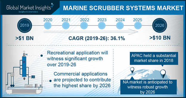 Europe Marine Scrubber Systems Market Size, by Application, 2017 & 2024 (USD Million)