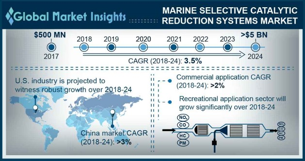 Europe Marine Selective Catalytic Reduction Systems Market Size, By Application, 2017 & 2024 (USD Million)