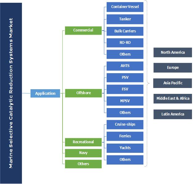 Marine Selective Catalytic Reduction Systems Market Segmentation