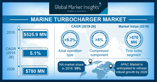 Marine Turbocharger Market