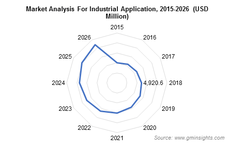 Pleated Filters Market for Industrial Application