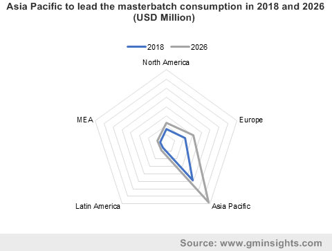 Asia Pacific to lead the masterbatch consumption in 2018 and 2026 (USD Million)