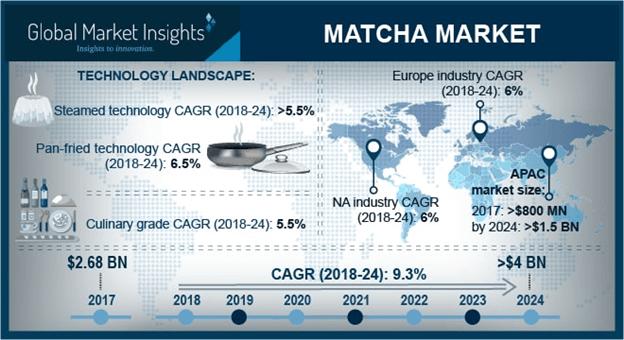 Germany Matcha Market Size, By Application, 2017 & 2024, (Kilo Tons)