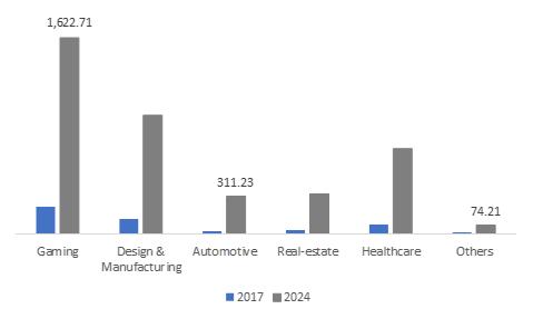 MEA Graphic Processing Unit Market Revenue, By Application, 2017 & 2024 (USD Million)