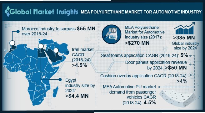 MEA Polyurethane Market for Automotive Industry