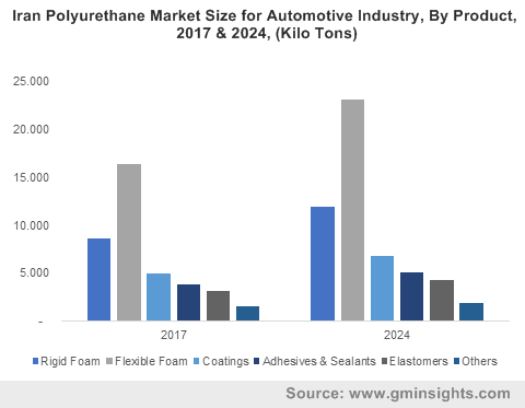Iran Polyurethane Market Size for Automotive Industry, By Product, 2017 & 2024, (Kilo Tons)