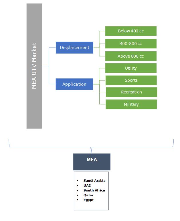 MEA Utility Terrain Vehicles Market