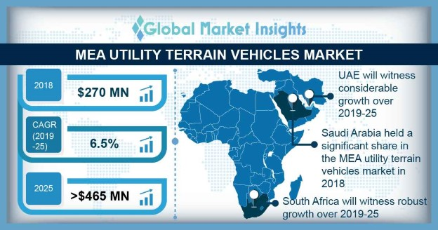 MEA Utility Terrain Vehicles Market