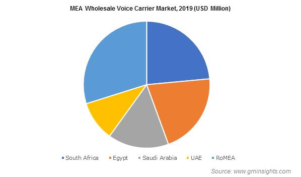 MEA Wholesale Voice Carrier Market