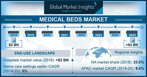 U.S. Medical Bed Market, By Product, 2018 & 2025 (USD Million)