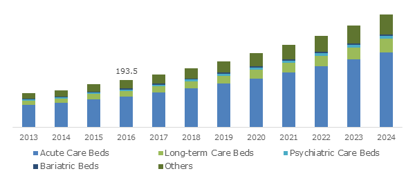 Germany Medical Bed Market, By Product, 2013 – 2024 (USD Million)