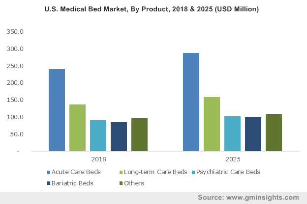 Medical Beds Market