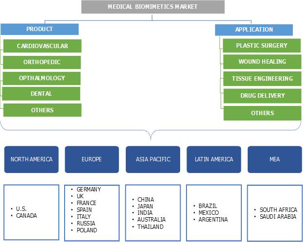 Medical Biomimetics Market Segmentation