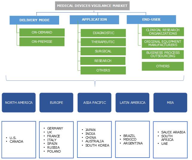 Medical Devices Vigilance Market Segmentation