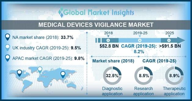 Medical devices vigilance market