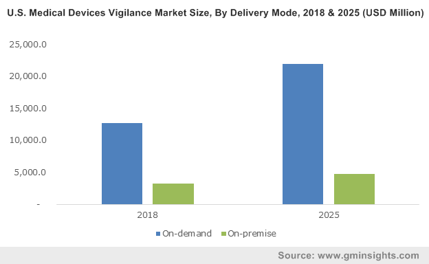 U.S. Medical Devices Vigilance Market