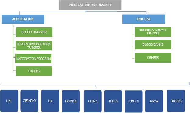Medical Drones Market Segmentation