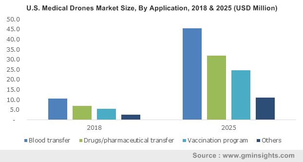 U.S. Medical Drones Market Size, By Application, 2018 & 2025 (USD Million)