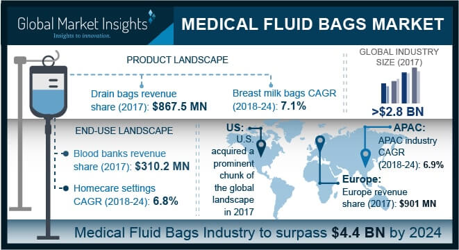 Medical Fluid Bags Market