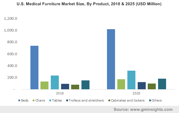 U.S. Medical Furniture Market Size, By Product, 2018 & 2025 (USD Million)
