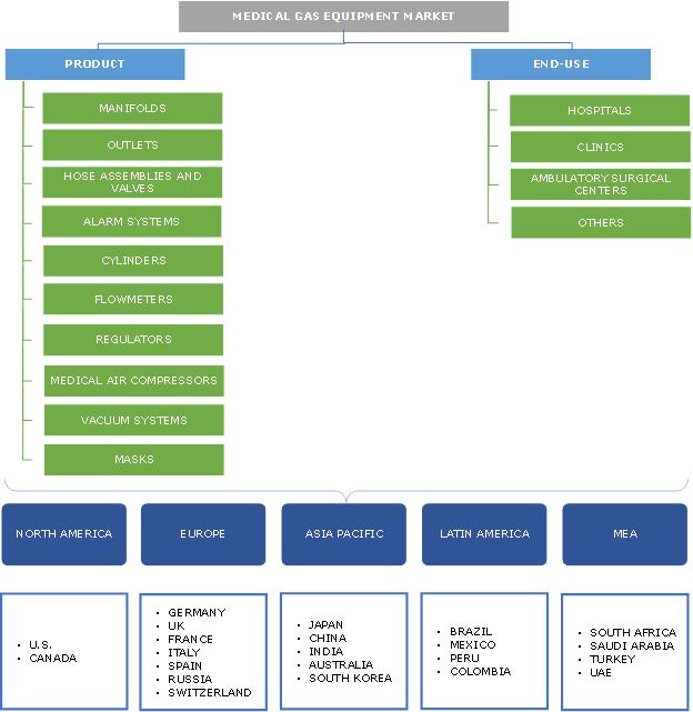 Medical Gas Equipment Market segmentation