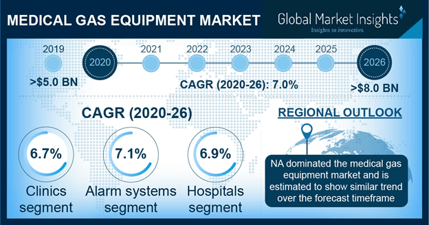 Medical Gas Equipment Market