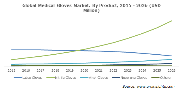 Medical Gloves Market By Product