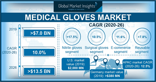Medical Gloves Market