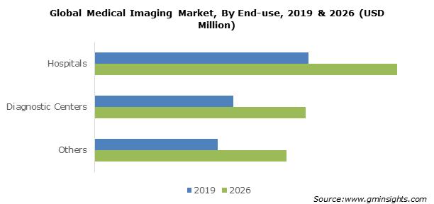 Global Medical Imaging Market By End-use