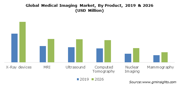 Global Medical Imaging Market By Product