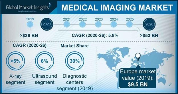 Medical Imaging Market