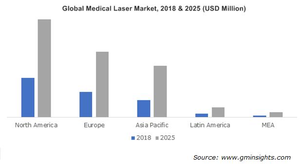 Global Medical Laser Market, 2018 & 2025 (USD Million)